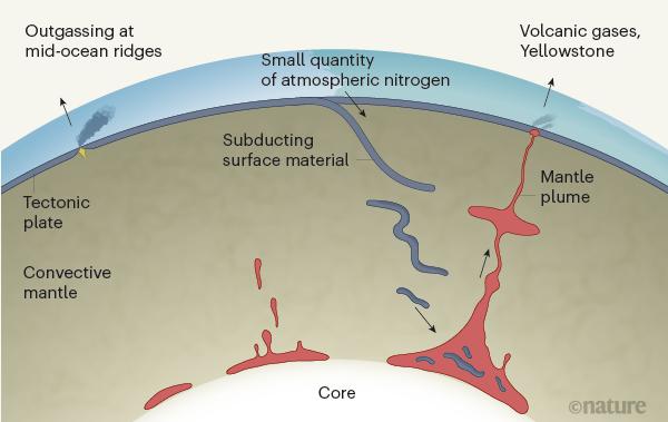 Figure 1 - Nitrogen in the deep Earth