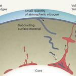 image for 'nitrogen-variations-mantle-might-have-survived-earths-formation' item